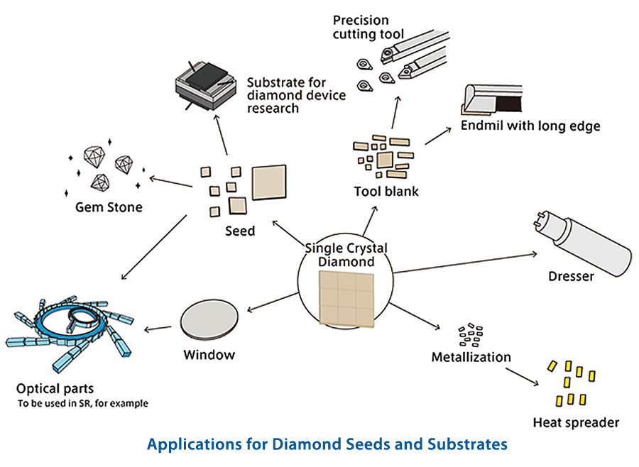 Applications for Diamond Seeds and Substrates