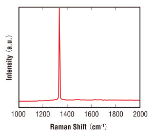 Raman shift graph